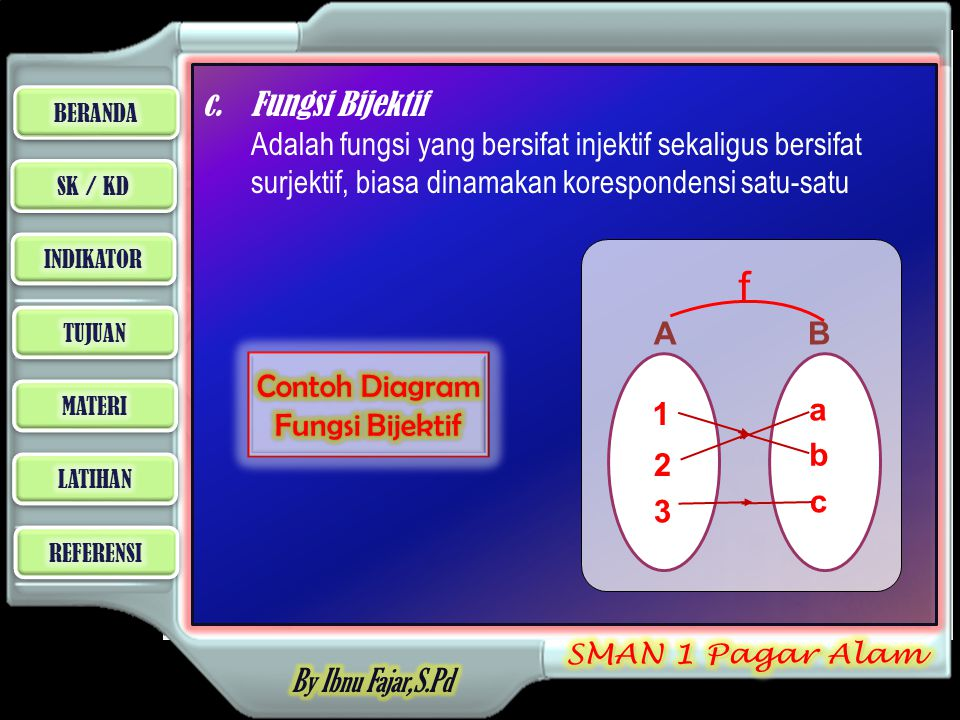 c.Fungsi Bijektif Adalah fungsi yang bersifat injektif sekaligus bersifat surjektif, biasa dinamakan korespondensi satu-satu A f B d a b 1 2 3 c