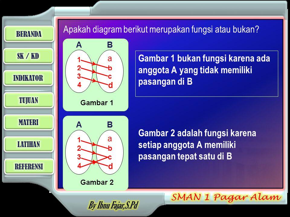 Lanjutan … Gambar 3 1 2 3 4 a b c d AB Gambar 3 bukan fungsi karena ada anggota A yang tidak memiliki pasangan di B dan ada anggota A memiliki pasangan lebih dari satu Gambar 4 1 2 3 4 a b c d AB Gambar 4 bukan fungsi ada anggota A memiliki pasangan lebih dari satu di B