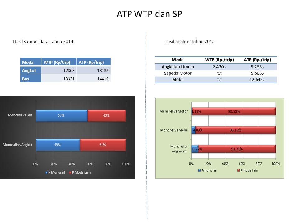 ATP WTP dan SP Hasil analisis Tahun 2013 ModaWTP (Rp/trip)ATP (Rp/trip) Angkot1236813438 Bus1332114410 Hasil sampel data Tahun 2014