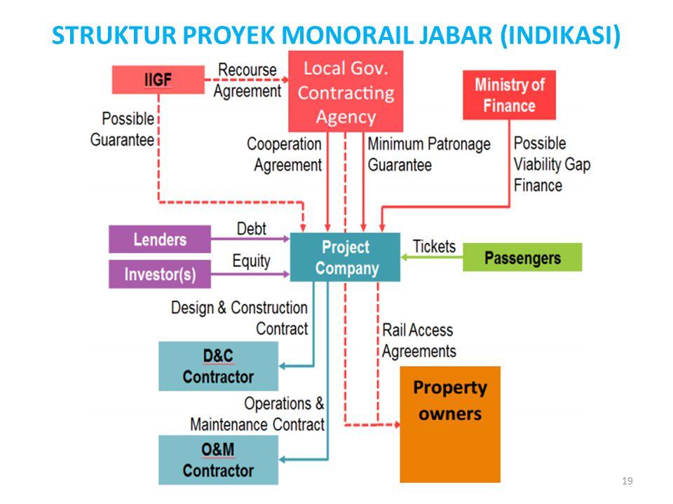 STRUKTUR PROYEK MONORAIL JABAR (INDIKASI) 19