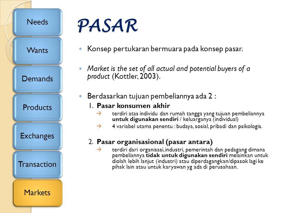 PASAR Konsep pertukaran bermuara pada konsep pasar. Market is the set of all actual and potential buyers of a product (Kottler, 2003). Berdasarkan tuj