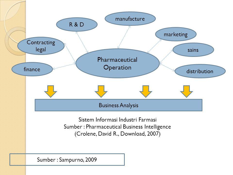 R & D marketing manufacture distribution sains finance Contracting legal Pharmaceutical Operation Business Analysis Sistem Informasi Industri Farmasi