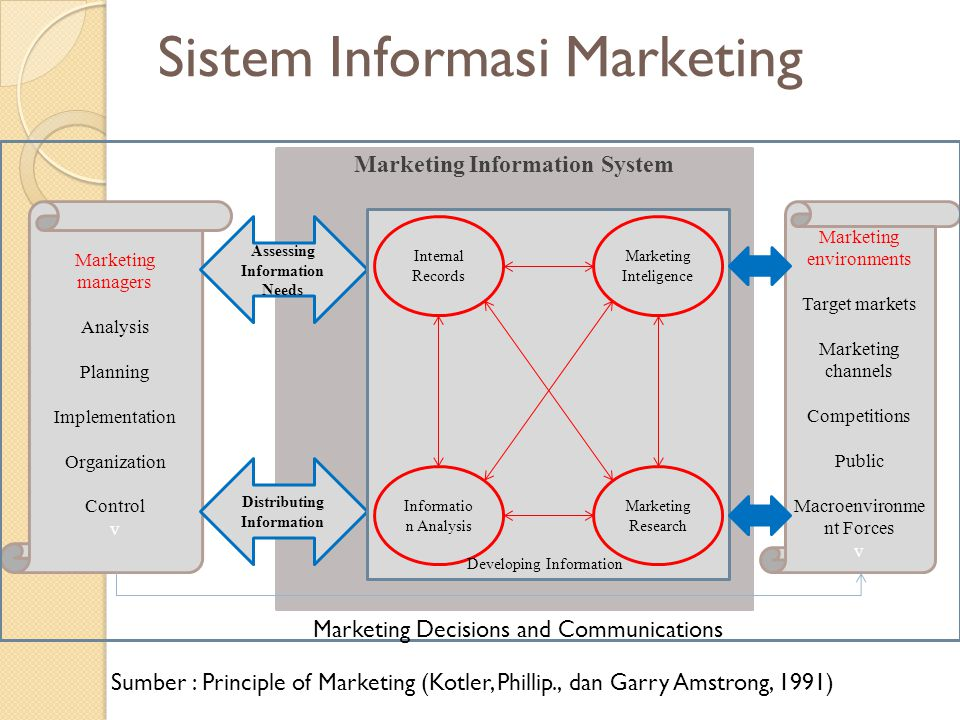 Marketing Information System Sistem Informasi Marketing Marketing environments Target markets Marketing channels Competitions Public Macroenvironme nt