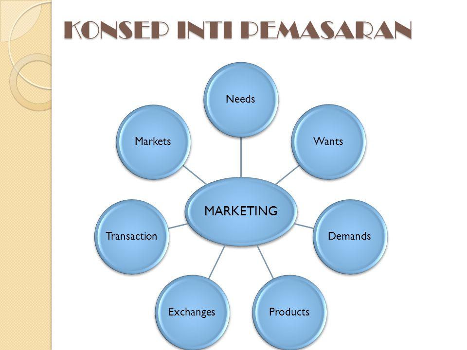 KONSEP INTI PEMASARAN MARKETING NeedsWantsDemandsProductsExchangesTransactionMarkets