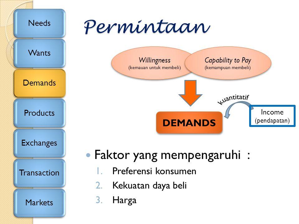 Permintaan Faktor yang mempengaruhi : 1.Preferensi konsumen 2.Kekuatan daya beli 3.Harga NeedsWantsDemandsProductsExchangesTransactionMarkets Willingn
