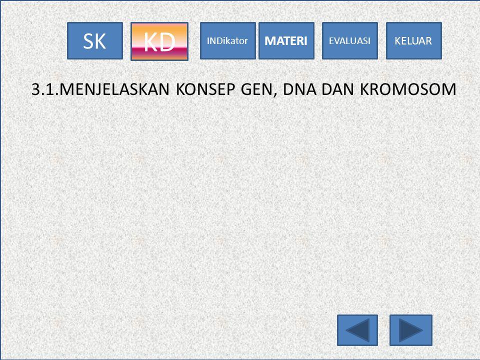 EVALUASI MATERI INDikator KDSK KELUAR MATERI Struktur DNA sangat panjang, tak bercabang, dan dibangun oleh 3 macam molekul, yaitu: 1.Gula pentosa yang dikenal dengan deoksiribosa 2.Gugus fosfat 3.