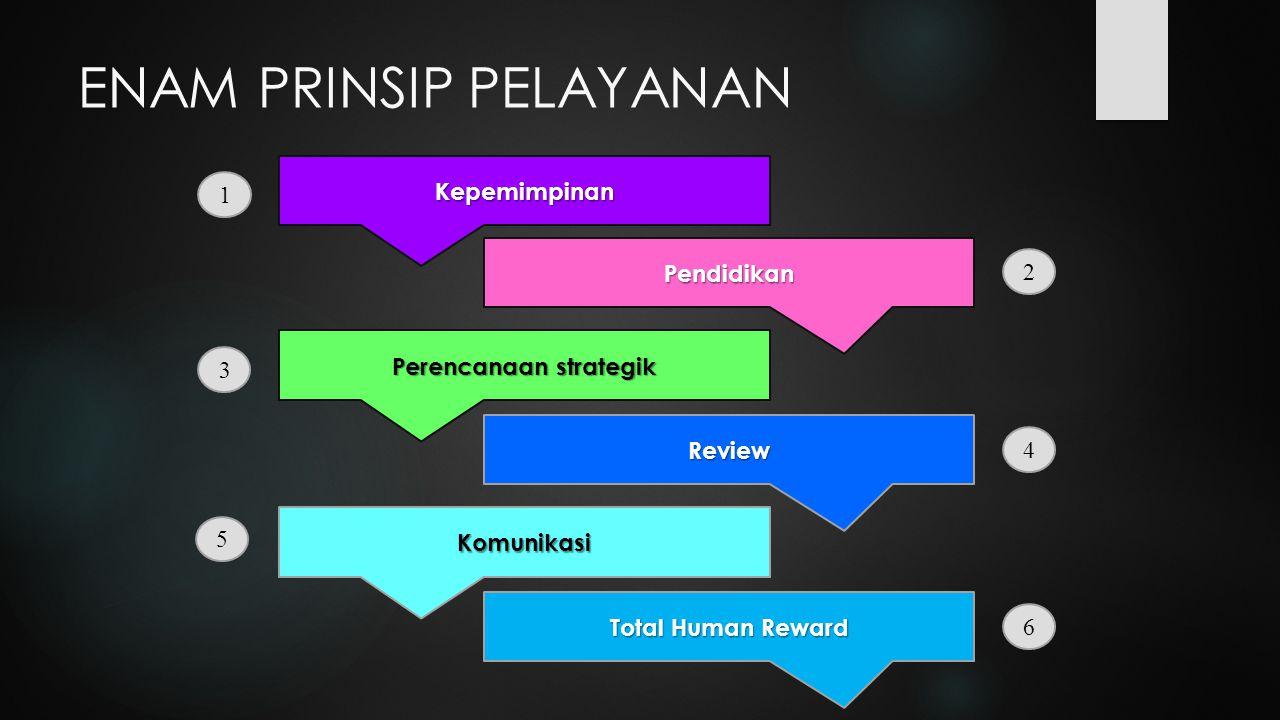 Kepemimpinan Pendidikan Total Human Reward Total Human RewardReview Komunikasi Perencanaan strategik ENAM PRINSIP PELAYANAN 1 2 6 5 4 3