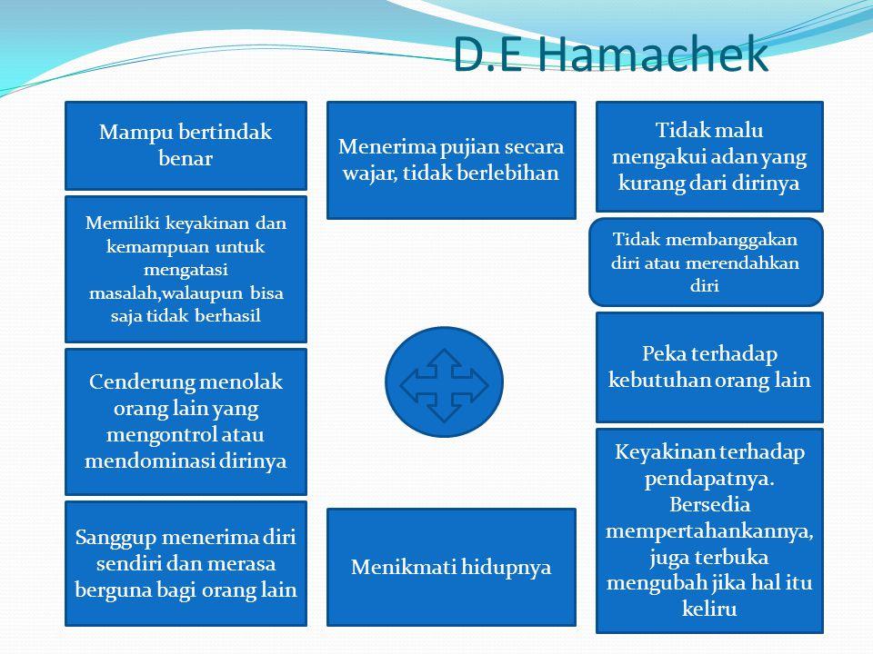 D.E Hamachek Tidak malu mengakui adan yang kurang dari dirinya Tidak membanggakan diri atau merendahkan diri Peka terhadap kebutuhan orang lain Meneri