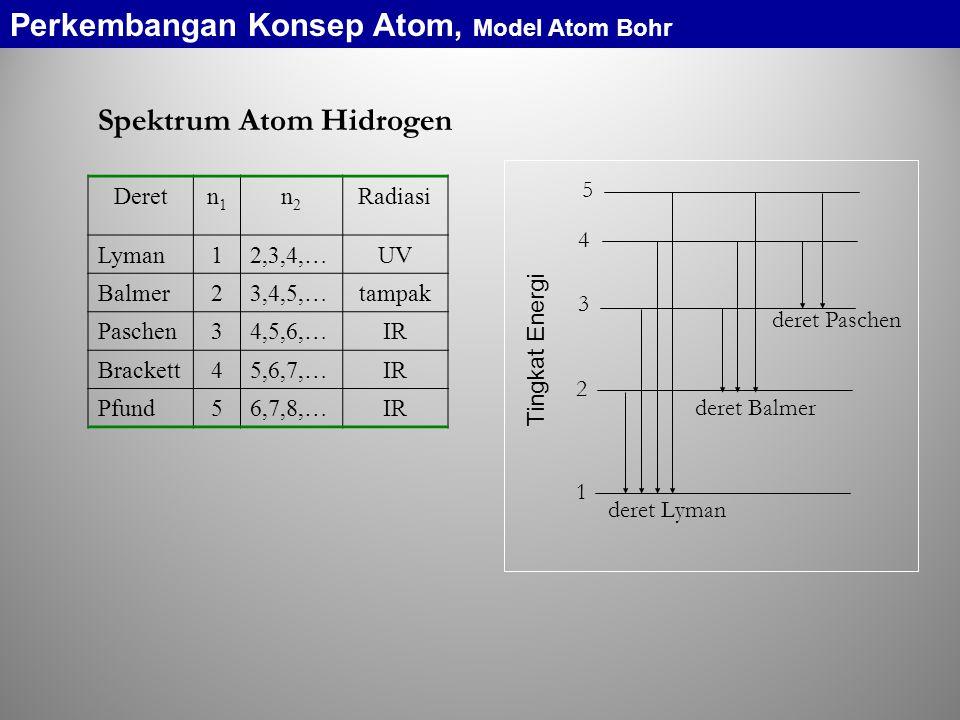 Spektrum Atom Hidrogen Deretn1n1 n2n2 Radiasi Lyman12,3,4,…UV Balmer23,4,5,…tampak Paschen34,5,6,…IR Brackett45,6,7,…IR Pfund56,7,8,…IR 1 2 3 4 5 deret Lyman deret Balmer deret Paschen Tingkat Energi Perkembangan Konsep Atom, Model Atom Bohr