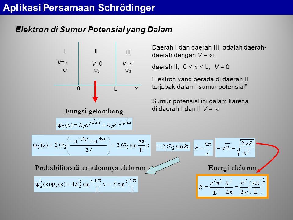 Elektron di Sumur Potensial yang Dalam 0 L III III 11 22 33 V=0 V=V= V=V= x Daerah I dan daerah III adalah daerah- daerah dengan V = , daerah II, 0 < x < L, V = 0 Probabilitas ditemukannya elektron Energi elektron Fungsi gelombang Elektron yang berada di daerah II terjebak dalam sumur potensial Sumur potensial ini dalam karena di daerah I dan II V =  Aplikasi Persamaan Schrödinger