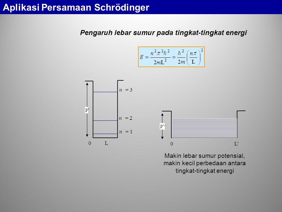 Pengaruh lebar sumur pada tingkat-tingkat energi 0 L 0 L' n = 3 n = 2 n = 1 V V' Makin lebar sumur potensial, makin kecil perbedaan antara tingkat-tingkat energi Aplikasi Persamaan Schrödinger
