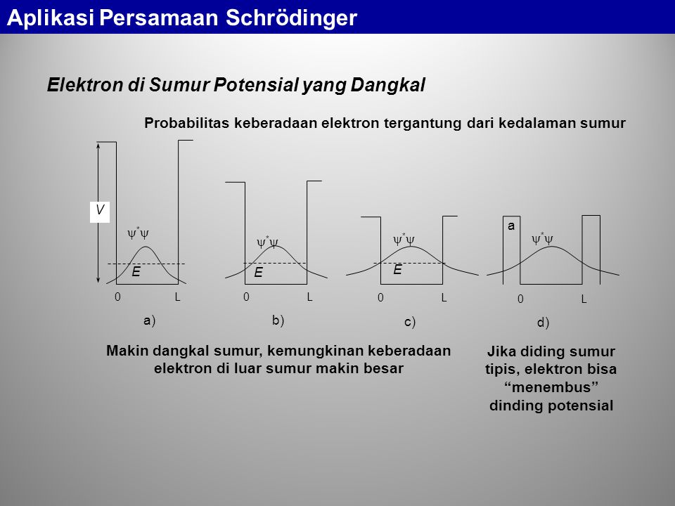 Elektron di Sumur Potensial yang Dangkal Probabilitas keberadaan elektron tergantung dari kedalaman sumur 0 L a d) ** 0 L c) ** E 0 L b) ** E 0 L a) ** V E Makin dangkal sumur, kemungkinan keberadaan elektron di luar sumur makin besar Jika diding sumur tipis, elektron bisa menembus dinding potensial Aplikasi Persamaan Schrödinger