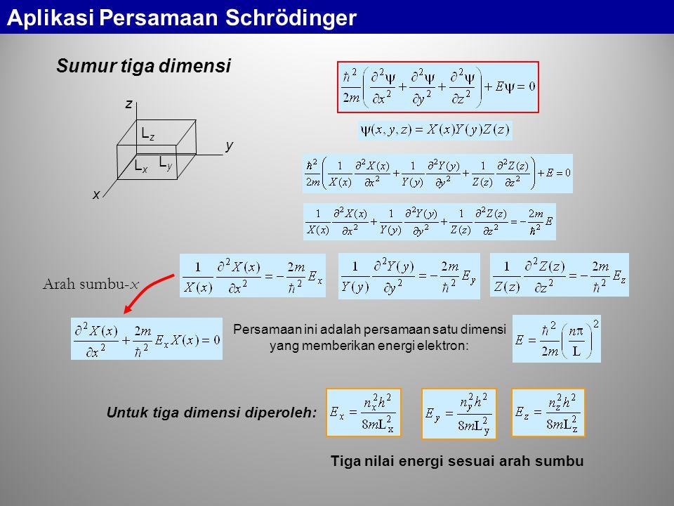 x z y LxLx LyLy LzLz Sumur tiga dimensi Arah sumbu-x Persamaan ini adalah persamaan satu dimensi yang memberikan energi elektron: Untuk tiga dimensi diperoleh: Tiga nilai energi sesuai arah sumbu Aplikasi Persamaan Schrödinger
