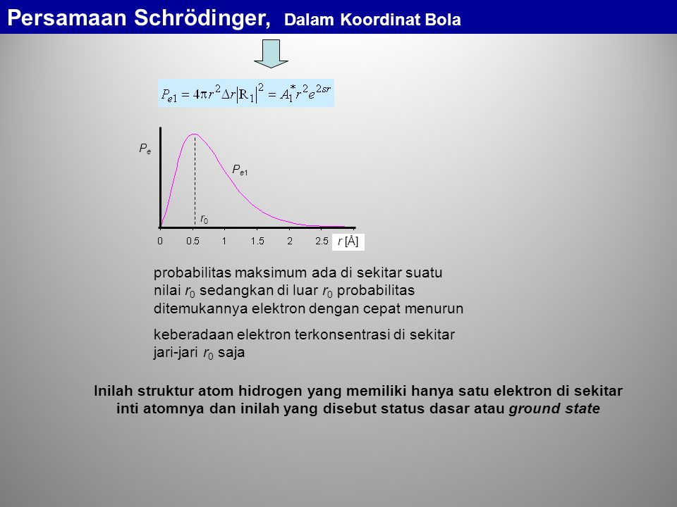 probabilitas maksimum ada di sekitar suatu nilai r 0 sedangkan di luar r 0 probabilitas ditemukannya elektron dengan cepat menurun keberadaan elektron terkonsentrasi di sekitar jari-jari r 0 saja Inilah struktur atom hidrogen yang memiliki hanya satu elektron di sekitar inti atomnya dan inilah yang disebut status dasar atau ground state Pe1Pe1 r [Å] r0r0 PePe Persamaan Schrödinger, Dalam Koordinat Bola