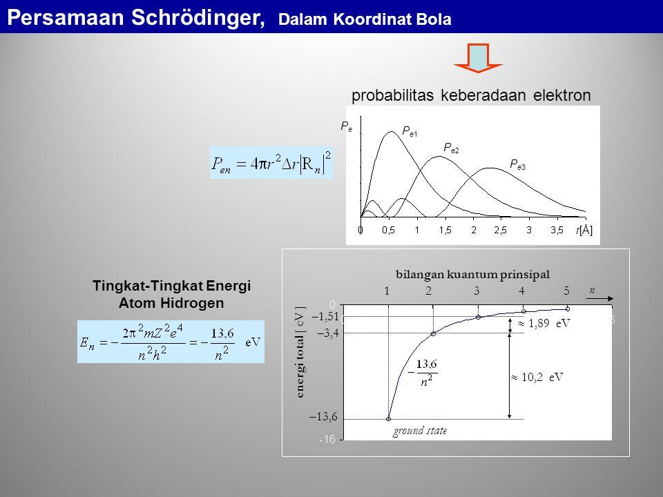probabilitas keberadaan elektron Pe1Pe1 Pe2Pe2 Pe3Pe3 r[Å] PePe 1 2 3 4 5 n  13,6  3,4  1,51 energi total [ eV ] ground state  10,2 eV  1,89 eV bilangan kuantum prinsipal Tingkat-Tingkat Energi Atom Hidrogen Persamaan Schrödinger, Dalam Koordinat Bola