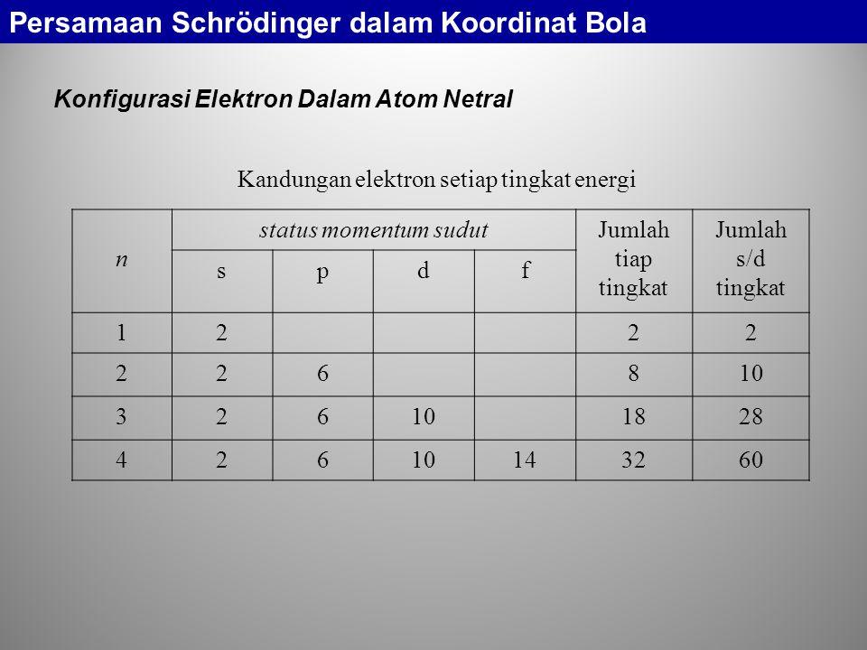 Konfigurasi Elektron Dalam Atom Netral Kandungan elektron setiap tingkat energi n status momentum sudutJumlah tiap tingkat Jumlah s/d tingkat spdf 1222 226810 326 1828 42610143260 Persamaan Schrödinger dalam Koordinat Bola