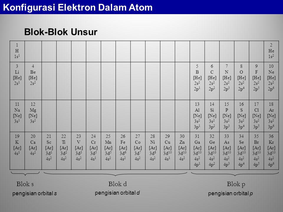 Blok-Blok Unsur 1 H 1s 1 2 He 1s 2 3 Li [He] 2s 1 4 Be [He] 2s 2 5 B [He] 2s 2 2p 1 6 C [He] 2s 2 2p 2 7 N [He] 2s 2 2p 3 8 O [He] 2s 2 2p 4 9 F [He] 2s 2 2p 5 10 Ne [He] 2s 2 2p 6 11 Na [Ne] 3s 1 12 Mg [Ne] 3s 2 13 Al [Ne] 3s 2 3p 1 14 Si [Ne] 3s 2 3p 2 15 P [Ne] 3s 2 3p 3 16 S [Ne] 3s 2 3p 4 17 Cl [Ne] 3s 2 3p 5 18 Ar [Ne] 3s 2 3p 6 19 K [Ar] 4s 1 20 Ca [Ar] 4s 2 21 Sc [Ar] 3d 1 4s 2 22 Ti [Ar] 3d 2 4s 2 23 V [Ar] 3d 3 4s 2 24 Cr [Ar] 3d 5 4s 1 25 Mn [Ar] 3d 5 4s 2 26 Fe [Ar] 3d 6 4s 2 27 Co [Ar] 3d 7 4s 2 28 Ni [Ar] 3d 8 4s 2 29 Cu [Ar] 3d 10 4s 1 30 Zn [Ar] 3d 10 4s 2 31 Ga [Ar] 3d 10 4s 2 4p 1 32 Ge [Ar] 3d 10 4s 2 4p 2 33 As [Ar] 3d 10 4s 2 4p 3 34 Se [Ar] 3d 10 4s 2 4p 4 35 Br [Ar] 3d 10 4s 2 4p 5 36 Kr [Ar] 3d 10 4s 2 4p 6 Blok s Blok d Blok p pengisian orbital s pengisian orbital d pengisian orbital p Konfigurasi Elektron Dalam Atom