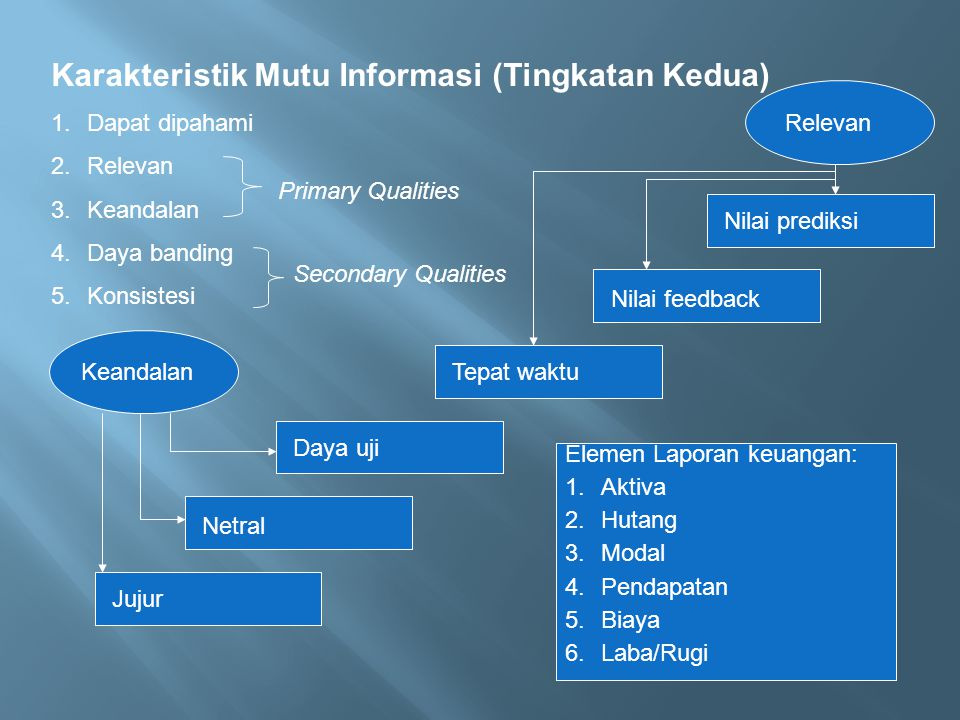 Karakteristik Mutu Informasi (Tingkatan Kedua) 1.Dapat dipahami 2.Relevan 3.Keandalan 4.Daya banding 5.Konsistesi Primary Qualities Secondary Qualitie