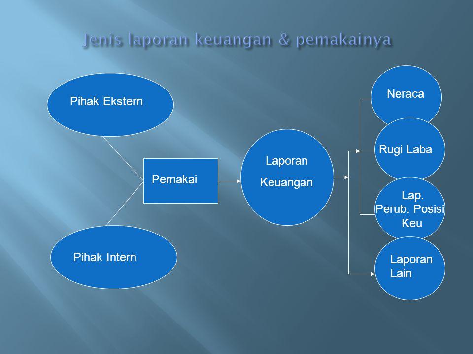 LAPORAN KEUANGAN bersifat general purpose financial statement, terdiri: Kelompok Pertama: 1.