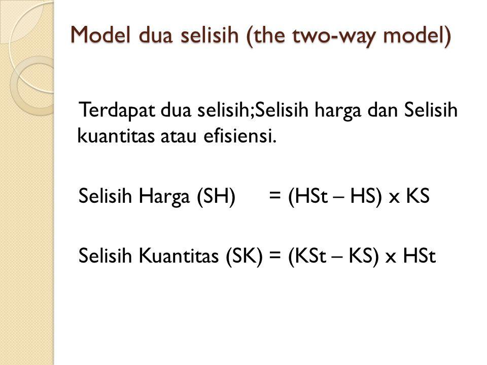 HS Rp 550 HSt Rp 500 KS 90.000 kg KSt 100.000 kg Selisih Harga = (Rp 500 – Rp 550) x 90.000 = Rp 4.500.000 (R) Selisih Kuantitas = (100.000 – 90.000) x Rp 500 = Rp 5.000.000 (L) Model dua selisih (the two-way model) KuantitasHarga standarsesungguhnyastandarsesungguhnya BBB100.000 kg90.000 kgRp 500Rp 550