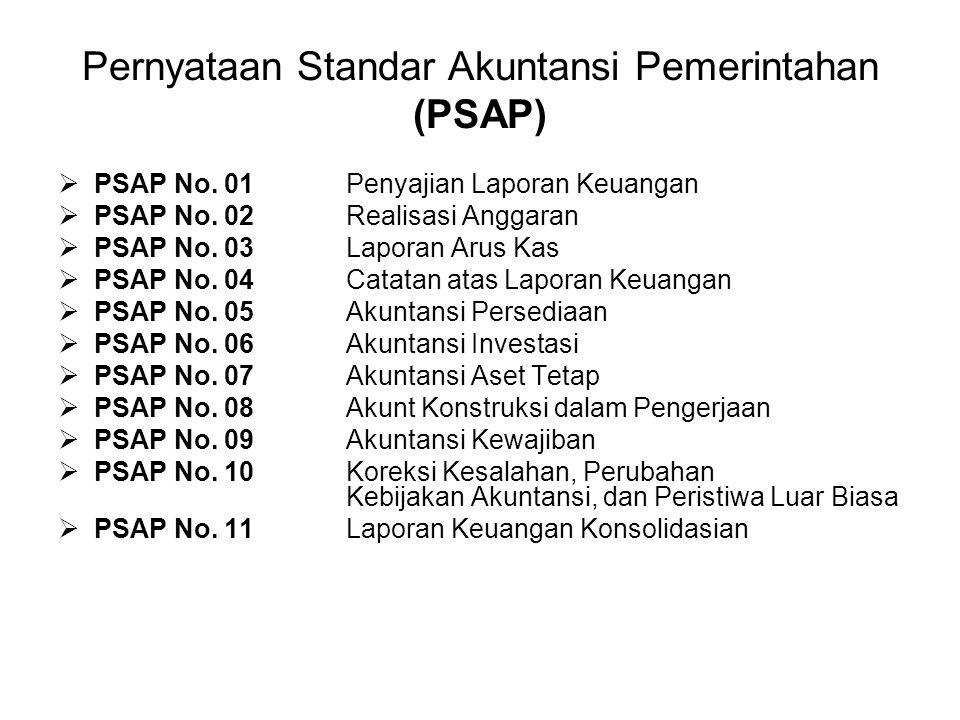Pernyataan Standar Akuntansi Pemerintahan (PSAP)  PSAP No. 01 Penyajian Laporan Keuangan  PSAP No. 02 Realisasi Anggaran  PSAP No. 03 Laporan Arus