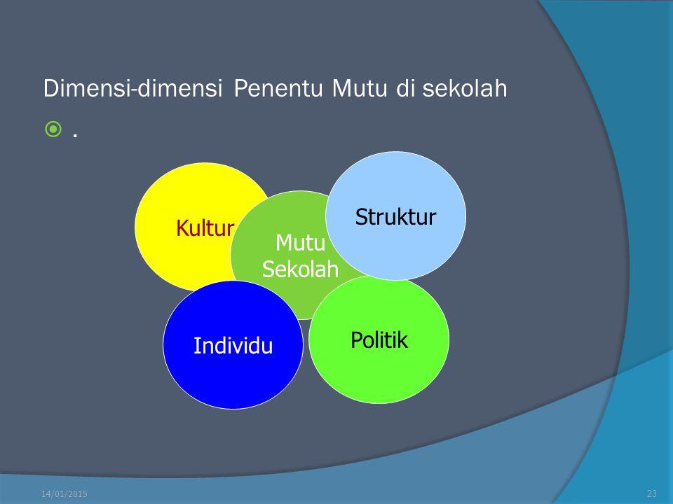 Dimensi-dimensi Penentu Mutu di sekolah .. 14/01/201523 Kultur Mutu Sekolah Individu Politik Struktur
