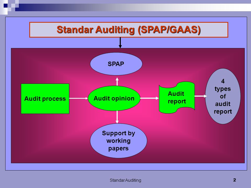 Standar Auditing 1 Yulazri SE. M.Ak. Akt Universitas Indonusa Esa Unggul