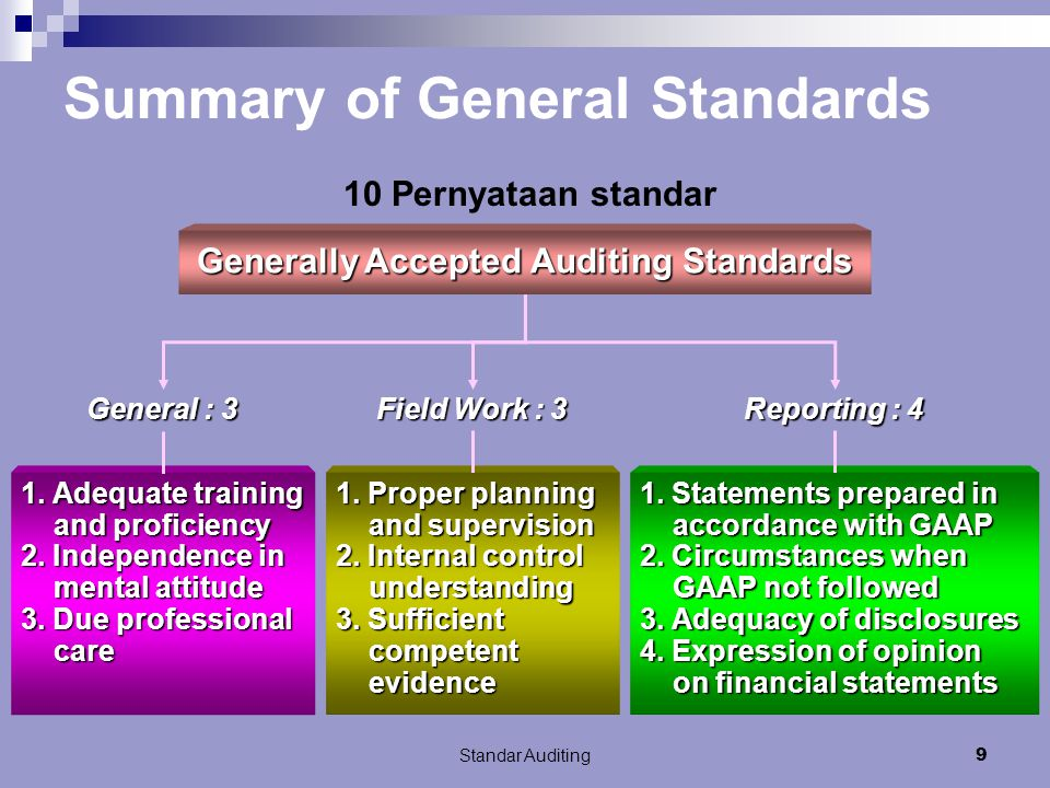 Standar Auditing9 Summary of General Standards Generally Accepted Auditing Standards General : 3 1.