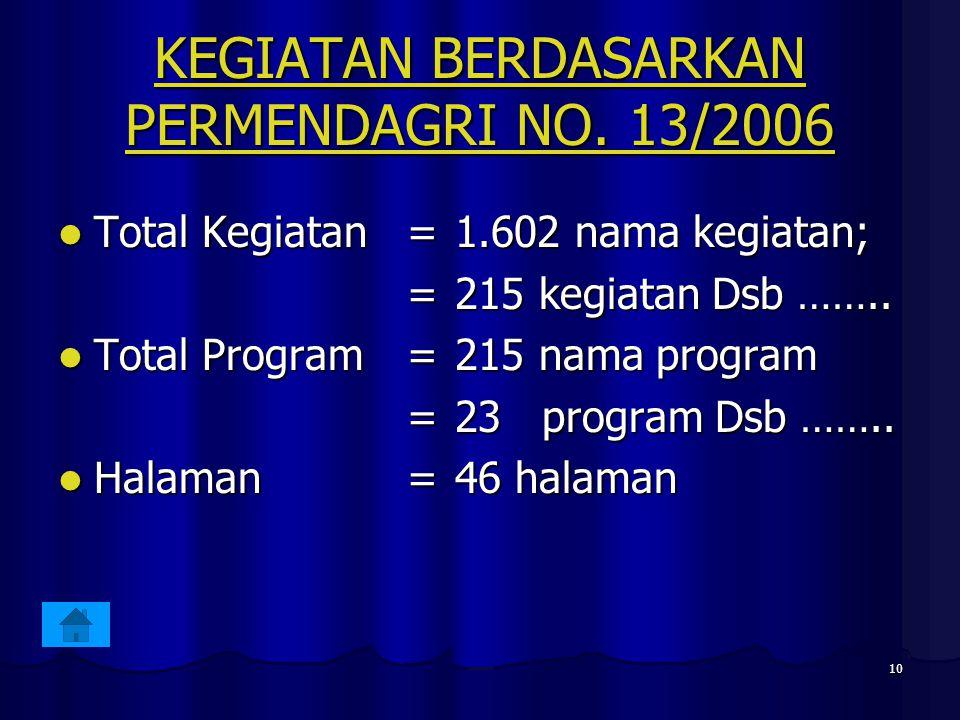 10 KEGIATAN BERDASARKAN PERMENDAGRI NO. 13/2006 KEGIATAN BERDASARKAN PERMENDAGRI NO. 13/2006 Total Kegiatan= 1.602 nama kegiatan; Total Kegiatan= 1.60