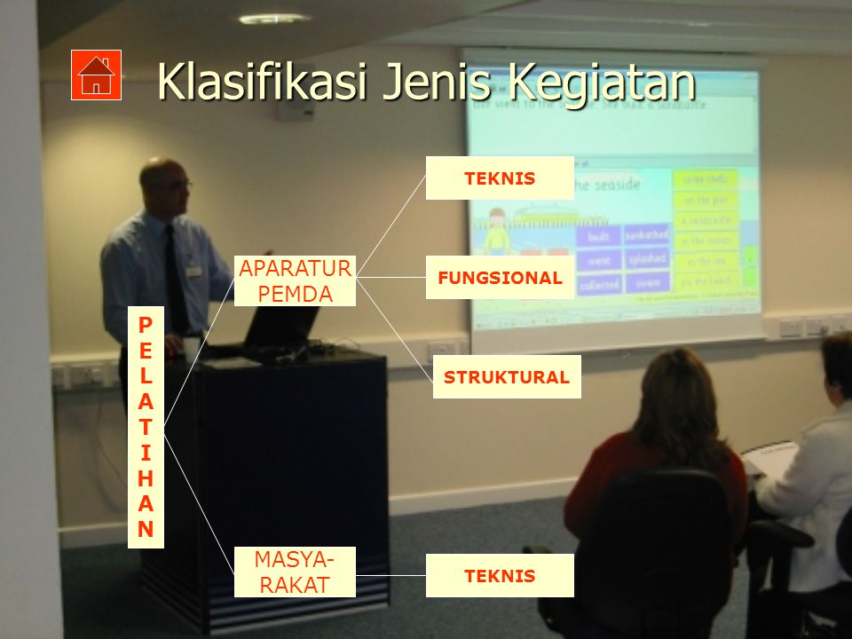 Klasifikasi Jenis Kegiatan PELATIHANPELATIHAN APARATUR PEMDA MASYA- RAKAT TEKNIS STRUKTURAL FUNGSIONAL TEKNIS