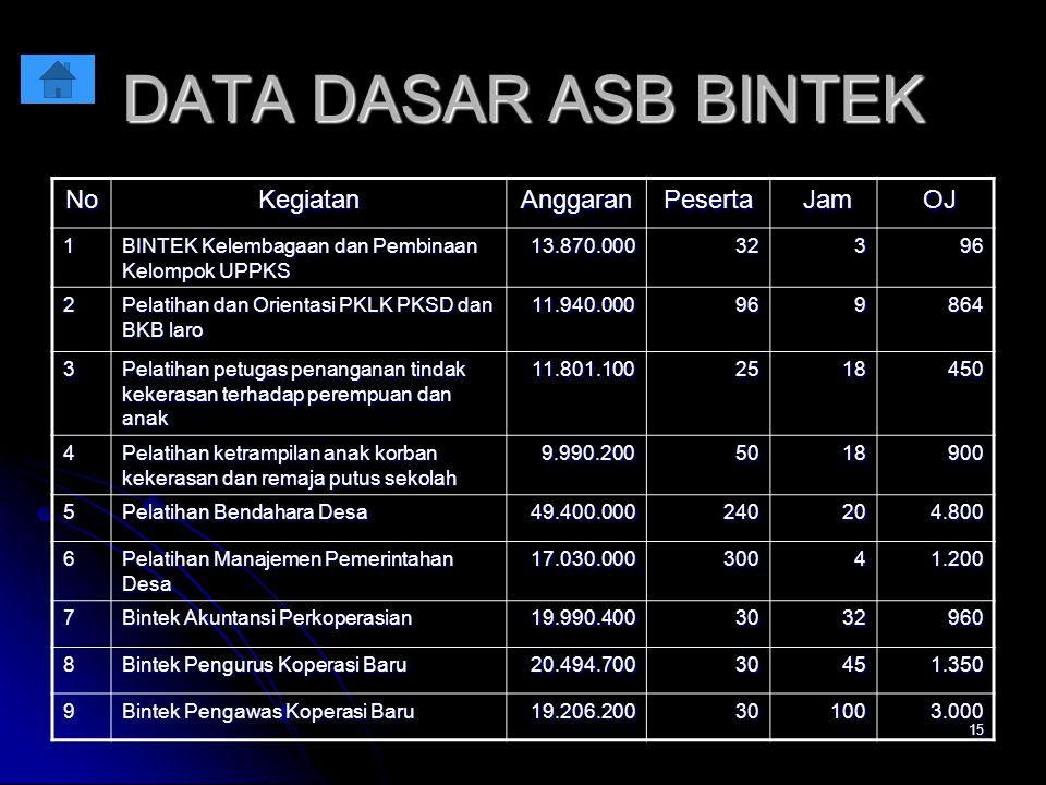 15 DATA DASAR ASB BINTEK NoKegiatanAnggaranPeserta Jam Jam OJ OJ 1 BINTEK Kelembagaan dan Pembinaan Kelompok UPPKS 13.870.000 13.870.000 32 32 3 96 96