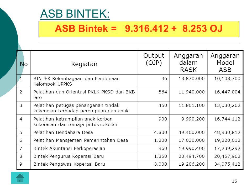 16 ASB BINTEK: ASB Bintek = 9.316.412 + 8.253 OJ NoKegiatan Output (OJP) Anggaran dalam RASK Anggaran Model ASB 1BINTEK Kelembagaan dan Pembinaan Kelo