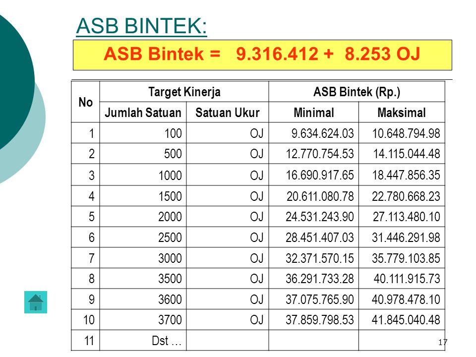 17 ASB BINTEK: ASB Bintek = 9.316.412 + 8.253 OJ No Target KinerjaASB Bintek (Rp.) Jumlah SatuanSatuan Ukur MinimalMaksimal 1100OJ 9.634.624.03 10.648
