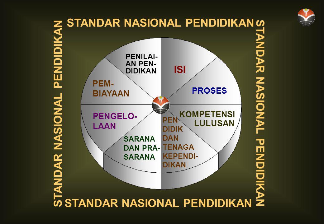 STANDAR NASIONAL PENDIDIKAN PENILAI- AN PEN- DIDIKAN STANDAR NASIONAL PENDIDIKAN PEM- BIAYAAN PENGELO- LAAN ISI PROSES KOMPETENSI LULUSAN PEN DIDIK DAN TENAGA KEPENDI- DIKAN SARANA DAN PRA- SARANA STANDAR NASIONAL PENDIDIKAN