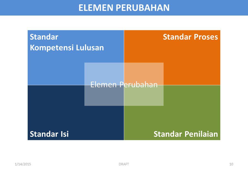ELEMEN PERUBAHAN Standar Kompetensi Lulusan Standar Proses Standar IsiStandar Penilaian Elemen Perubahan DRAFT1/14/201510