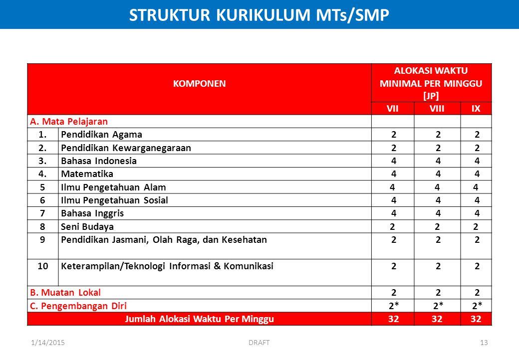 STRUKTUR KURIKULUM MTs/SMP KOMPONEN ALOKASI WAKTU MINIMAL PER MINGGU [JP] VIIVIIIIX A.