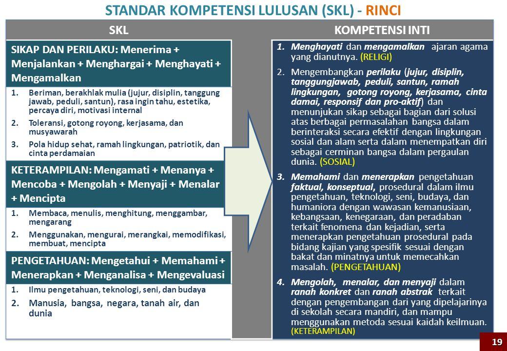 STANDAR KOMPETENSI LULUSAN (SKL) - RINCI 19