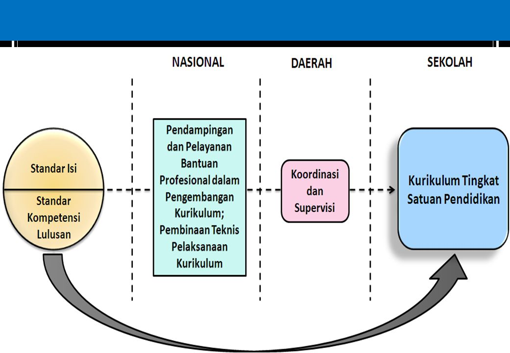 Konstelasi Kurikulum 2006 DRAFT1/14/20154