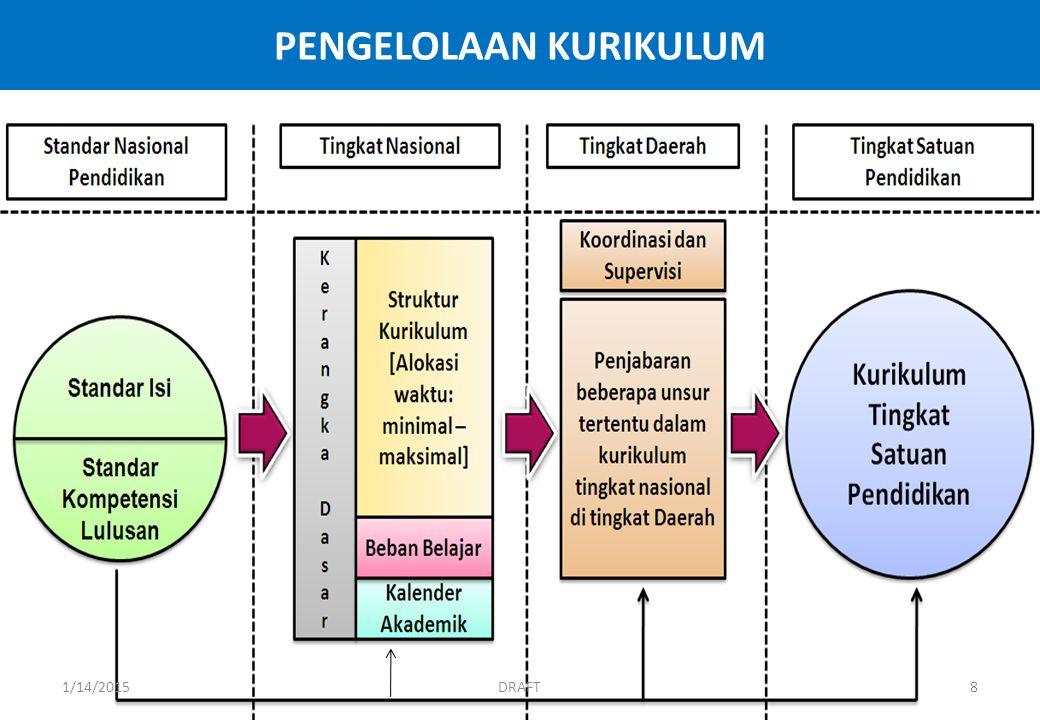 PENGELOLAAN KURIKULUM DRAFT1/14/20158