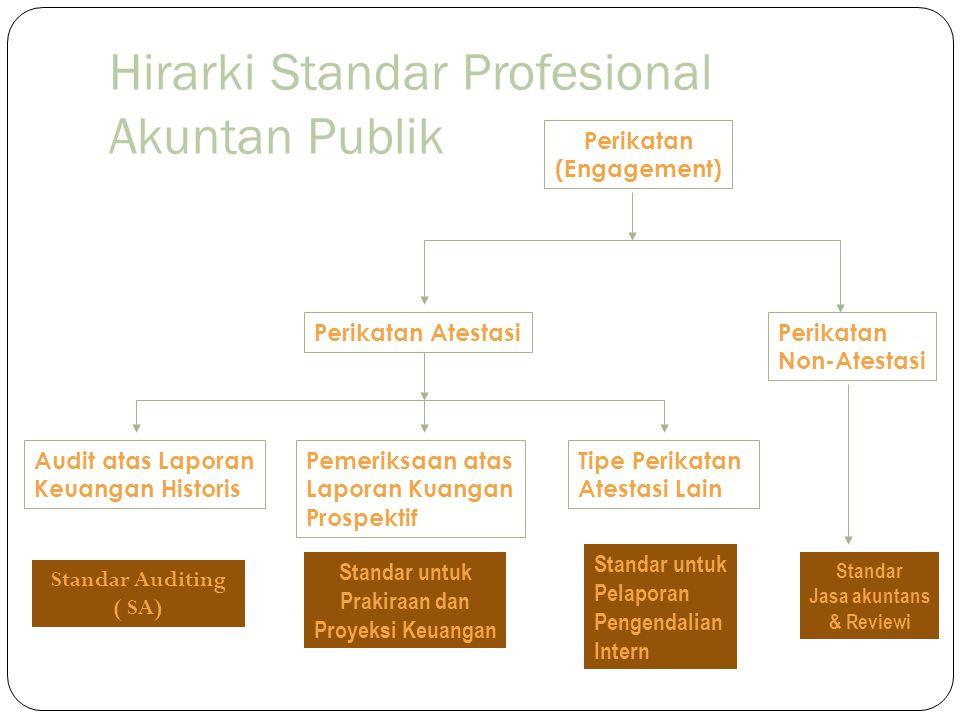 Perikatan Atestasi Audit atas Laporan Keuangan Historis Standar Auditing ( SA) Pemeriksaan atas Laporan Keuangan Prospektif Tipe Perikatan Atestasi Lain Standar untuk Prakiraan dan Proyeksi Keuangan StandarPelaporan PengendalianIntern 1.Audit 2.AUP 3.Review 1.Examination 2.AUP 3.Review Examination