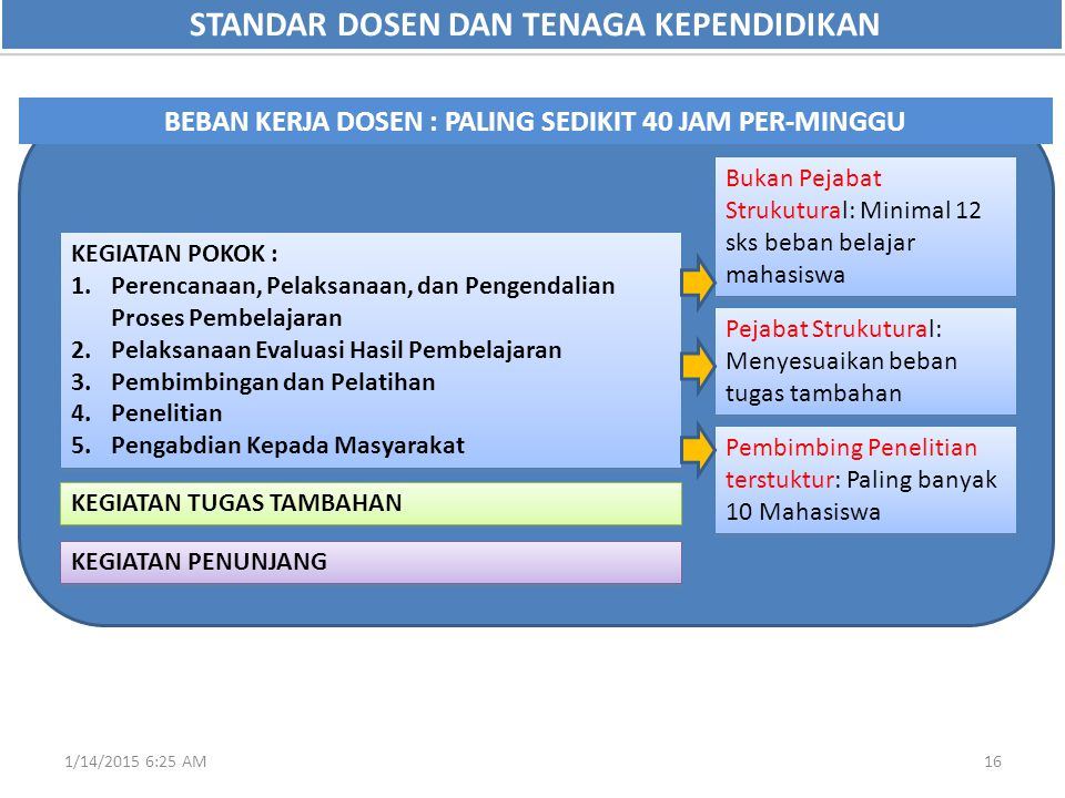1/14/2015 6:27 AM16 STANDAR DOSEN DAN TENAGA KEPENDIDIKAN KEGIATAN POKOK : 1.Perencanaan, Pelaksanaan, dan Pengendalian Proses Pembelajaran 2.Pelaksan