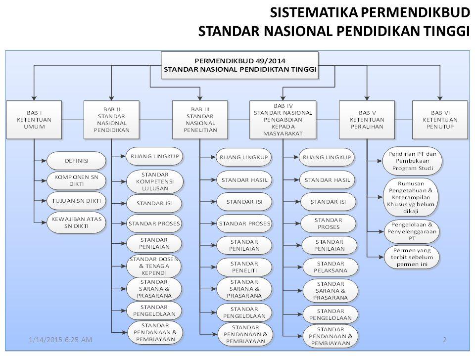 SISTEMATIKA PERMENDIKBUD STANDAR NASIONAL PENDIDIKAN TINGGI 1/14/2015 6:27 AM2