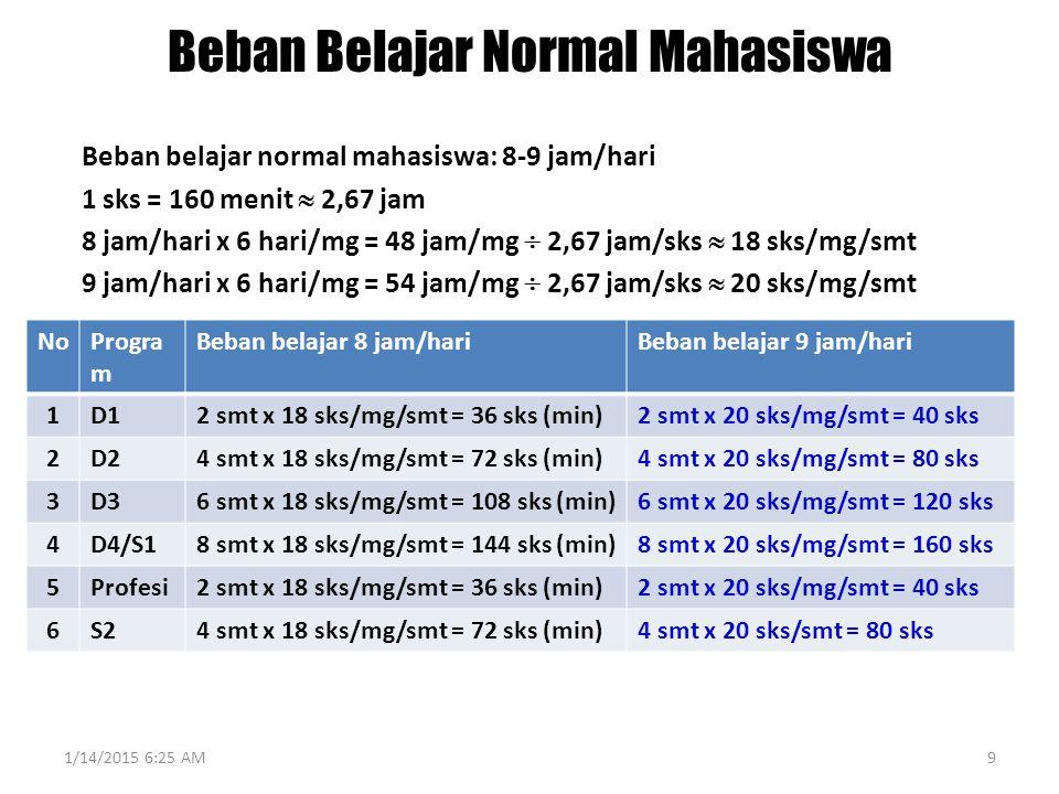 Beban Belajar Normal Mahasiswa Beban belajar normal mahasiswa: 8-9 jam/hari 1 sks = 160 menit  2,67 jam 8 jam/hari x 6 hari/mg = 48 jam/mg  2,67 jam