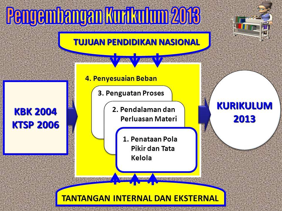 KBK 2004 KTSP 2006 KURIKULUM2013 1.Penataan Pola Pikir dan Tata Kelola 2.