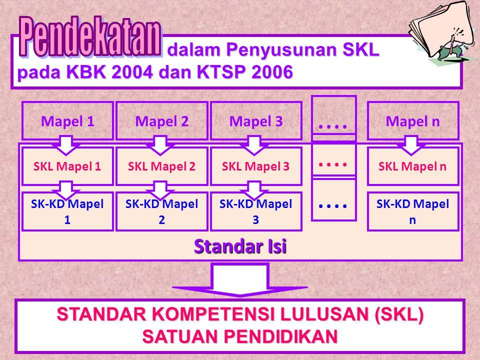 dalam Penyusunan SKL pada KBK 2004 dan KTSP 2006 STANDAR KOMPETENSI LULUSAN (SKL) SATUAN PENDIDIKAN Standar Isi Mapel 1 SKL Mapel 1 SK-KD Mapel 1 Mapel 2 SKL Mapel 2 SK-KD Mapel 2 Mapel 3 SKL Mapel 3 SK-KD Mapel 3 Mapel n SKL Mapel n SK-KD Mapel n....