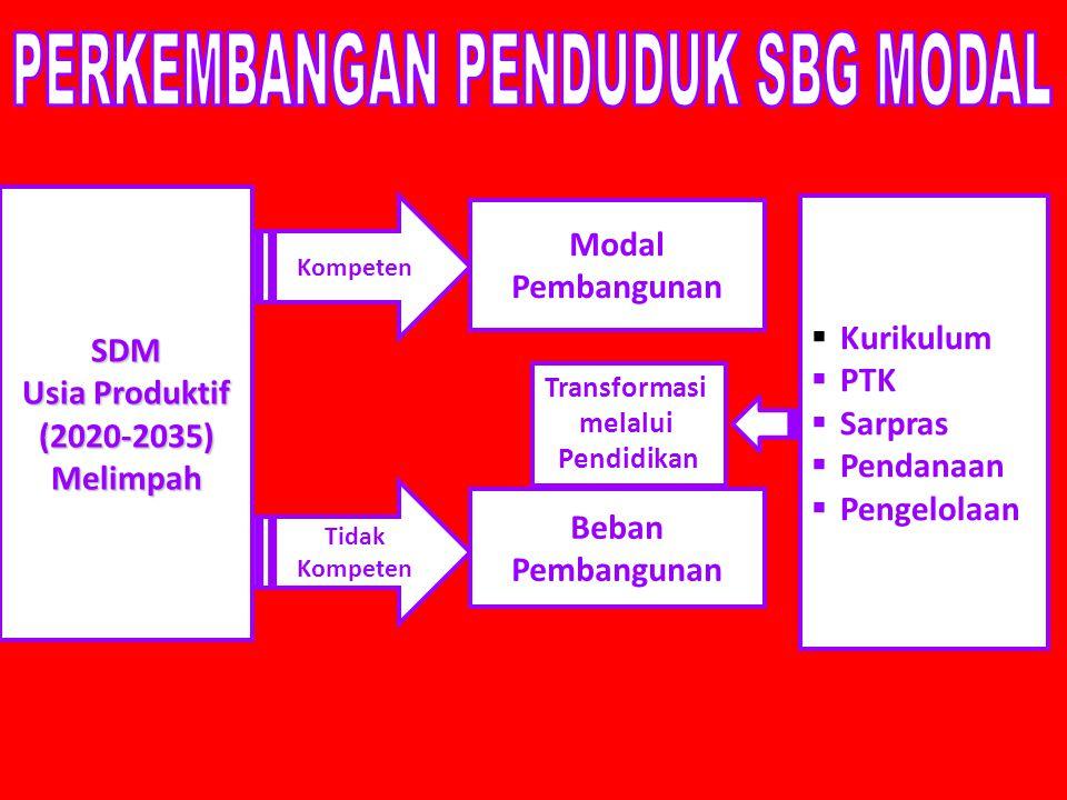 SDM Usia Produktif (2020-2035) Melimpah Kompeten Tidak Kompeten Beban Pembangunan Modal Pembangunan Transformasi melalui Pendidikan  Kurikulum  PTK  Sarpras  Pendanaan  Pengelolaan
