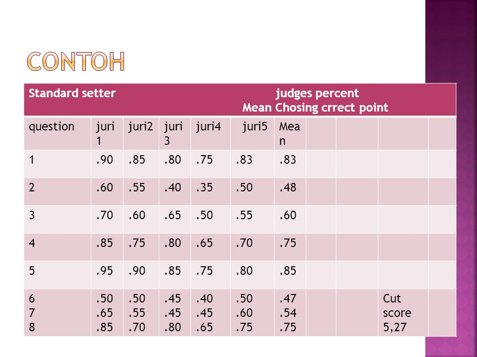 Standard setter judges percent Mean Chosing crrect point questionjuri 1 juri2juri 3 juri4 juri5Mea n 1.90.85.80.75.83 2.60.55.40.35.50.48 3.70.60.65.5