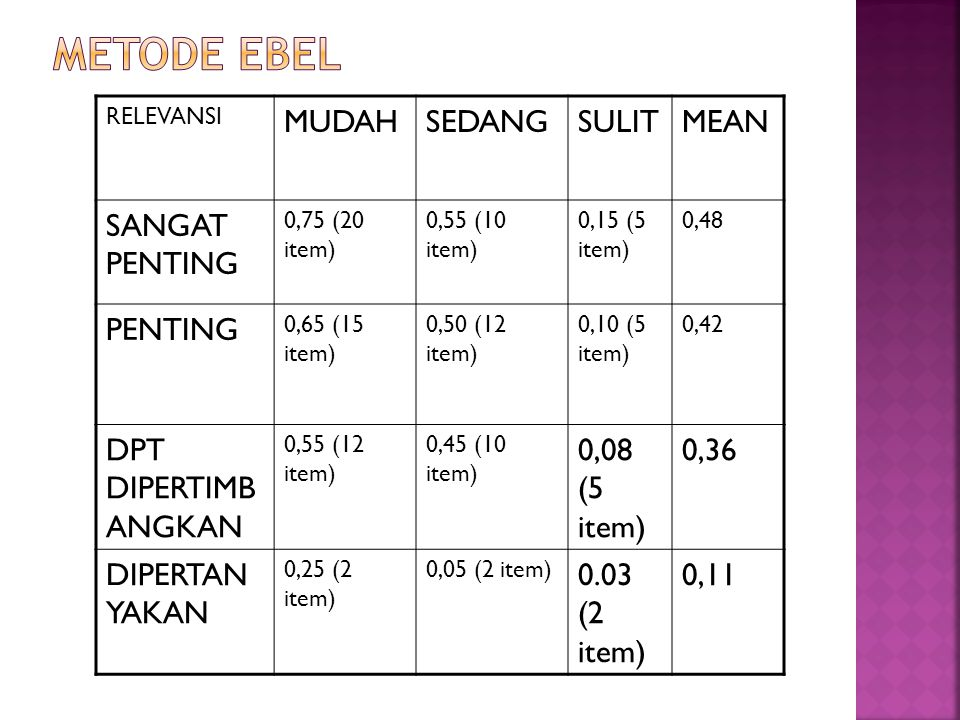 RELEVANSI MUDAHSEDANGSULITMEAN SANGAT PENTING 0,75 (20 item) 0,55 (10 item) 0,15 (5 item) 0,48 PENTING 0,65 (15 item) 0,50 (12 item) 0,10 (5 item) 0,4