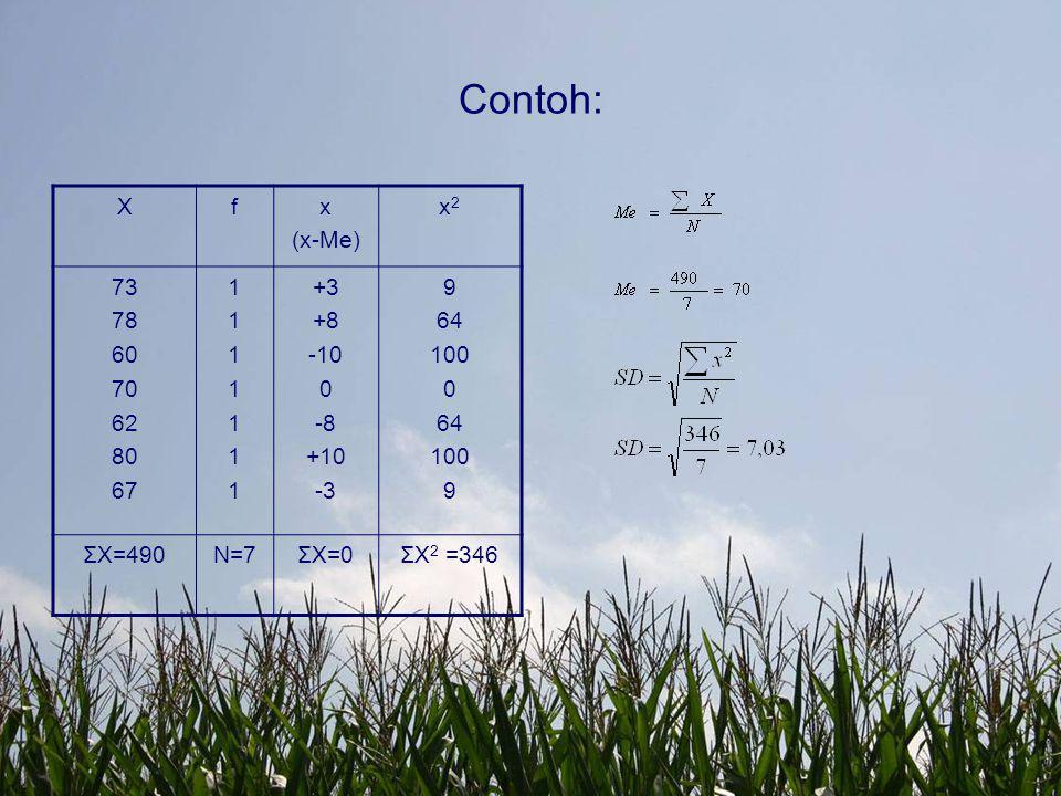 Contoh: Xfx (x-Me) x2x2 73 78 60 70 62 80 67 11111111111111 +3 +8 -10 0 -8 +10 -3 9 64 100 0 64 100 9 ΣX=490N=7ΣX=0ΣX 2 =346