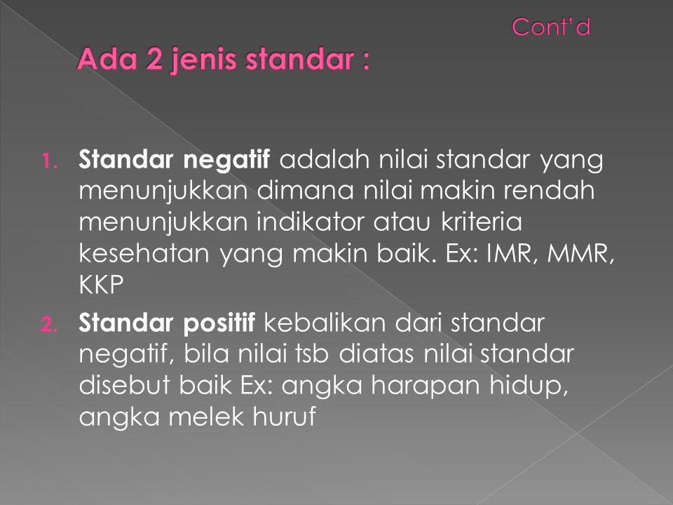 1. Standar negatif adalah nilai standar yang menunjukkan dimana nilai makin rendah menunjukkan indikator atau kriteria kesehatan yang makin baik. Ex: